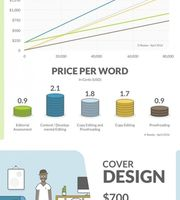 Les postes de dépenses de l'autopublication - Infographie