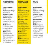 Flips And Flops | Fast Company