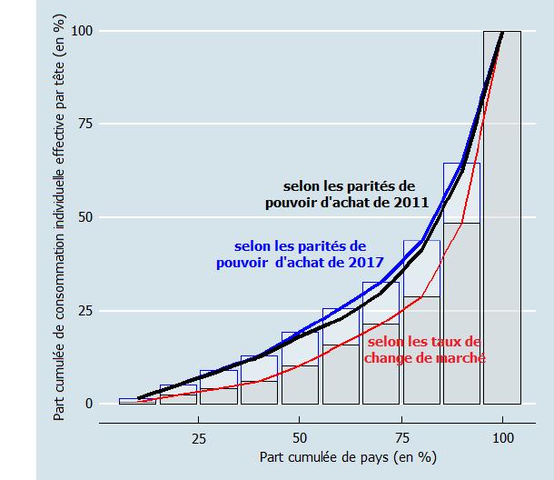 PIB, bien-être et santé