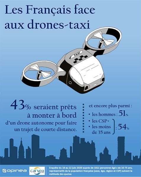 taxi drone etude aerobernie