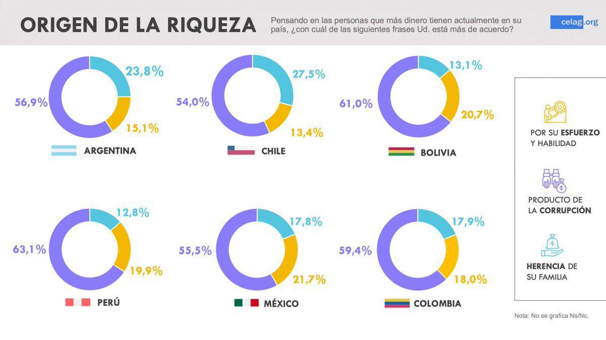 Le faux mythe de l'effort en Amérique latine
