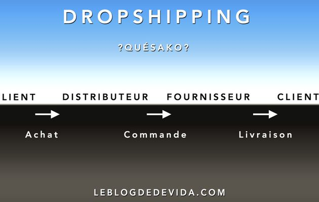 Dropshipping : Quésako