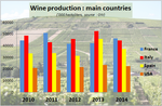 Wine production : France back to its leading position