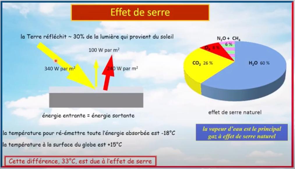 La machine climatique: vocabulaire, fonctionnement et décryptage des discours. (  Revue Progressistes)