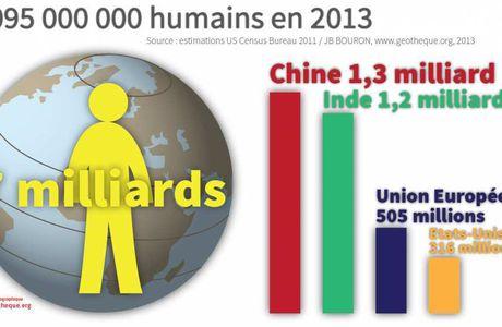 Activité 5ème # La population mondiale
