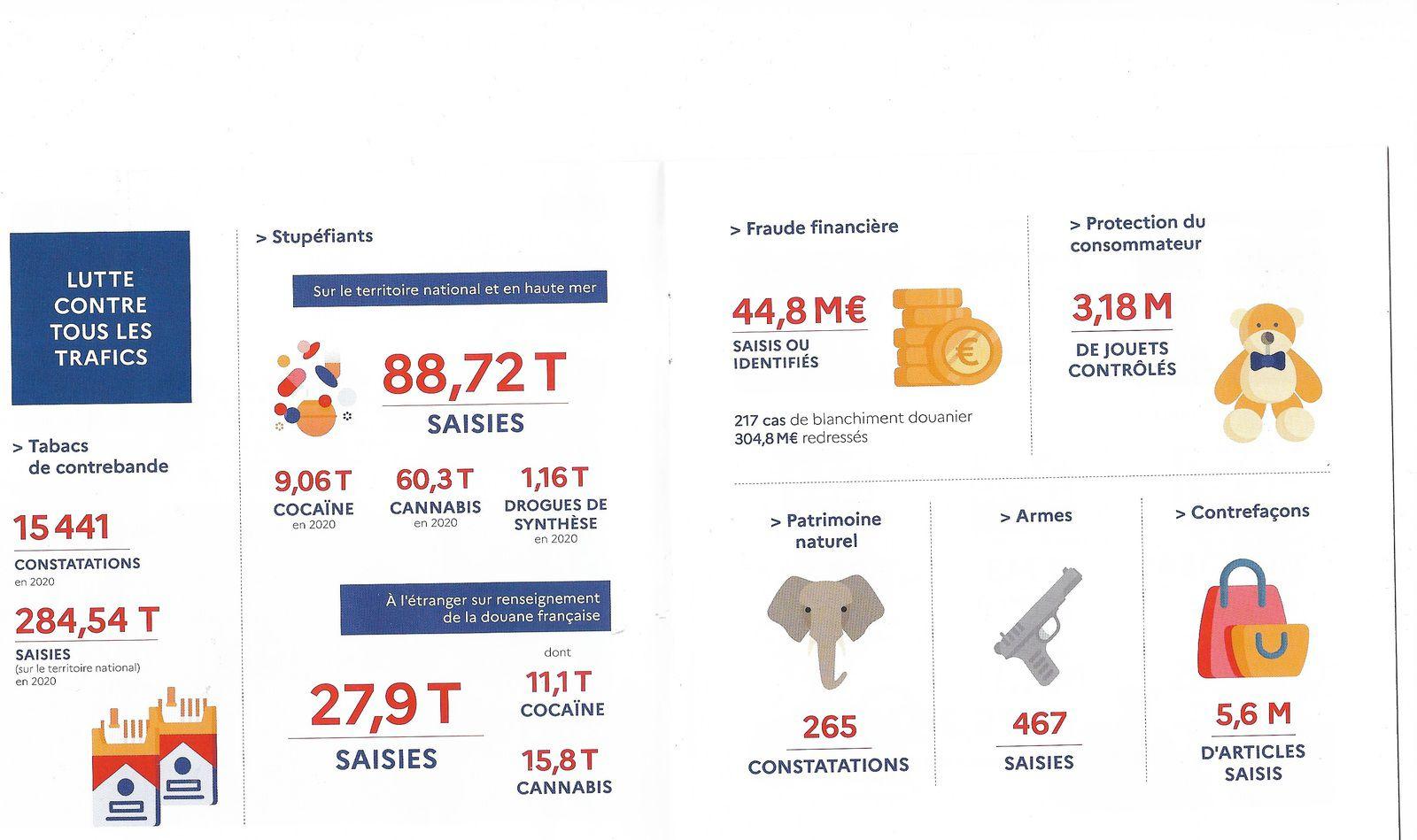 Source : Direction générale des douanes et droits indirects