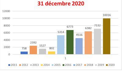 564 visiteurs uniques sur ce blog en décembre 2020