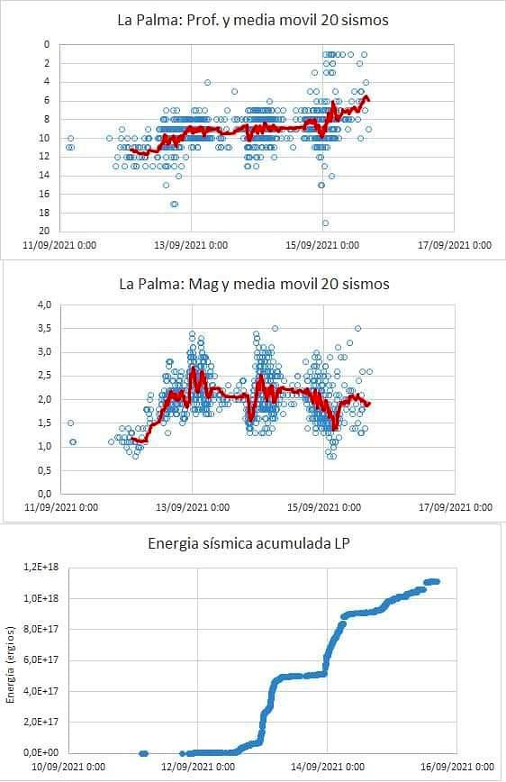 La Palma - Graphs of the mean depth, mean magnitude and seismic energy accumulated in this seismic swarm of La Palma at 15.09.2021 - Author, Javier Arroyo / GEVolcan
