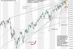 CAC 40 - Analyse graphique Moyen Terme - 28.2.07 : Une 4 ème sortie de biseau en perspective ?