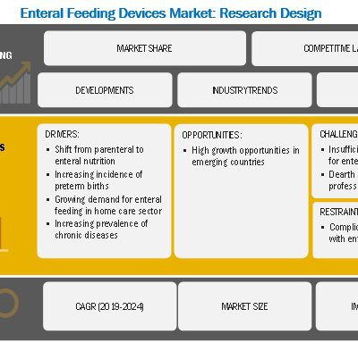 Enteral Feeding Devices Market | In-Depth Analysis of Industry Segments, Opportunities, Growth, Size, Key Players