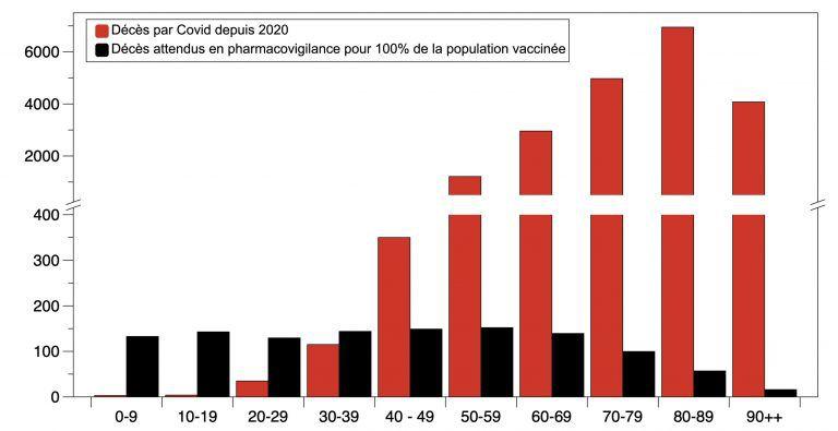 Par Nasier Ockham et h16 …En terme de bénéfice/risque, le graphique permet d'assez clairement illustrer que la vaccination est vraisemblablement bénéfique pour les personnes âgées, mais son bénéfice s'étiole d'autant plus qu'on s'éloigne des âges supérieurs au point que, pour les moins de 40 ans, la pharmacovigilance indique dès à présent un risque plus important des vaccins que du virus : ainsi, les données actuelles indiquent qu'il y a plus de risque à se faire vacciner qu'à subir le Covid jusqu'à 39 ans