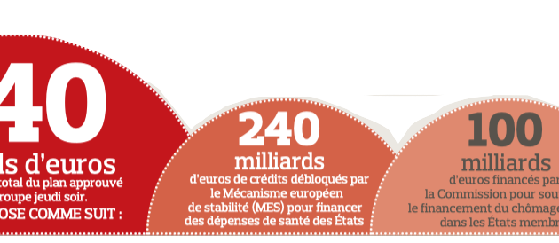 « 540 milliards : un plan collectif décidé « en un temps record »