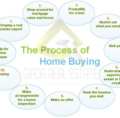 Know These Things Before Investing In Playa Del Carmen Real Estate