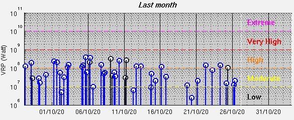 Pacaya - anomalies thermiques au 27.10.2020 / 03h445- Doc. Mirova_MODIS_logVRP