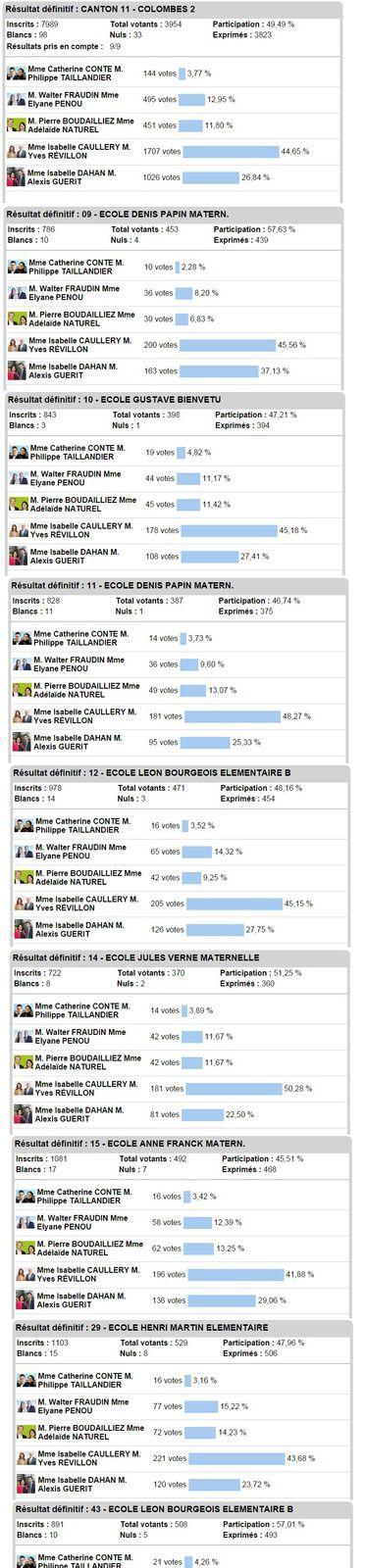 COLOMBES 2 RÉSULTATS DES ELECTIONS DÉPARTEMENTALES PAR BUREAU DE VOTE
