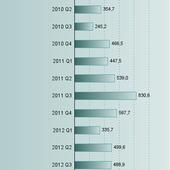 Qui sont les investisseurs les plus actifs à New York ?