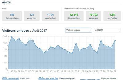42 000 visiteurs uniques et 80 000 pages vues