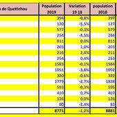 Val de Saire : Combien sommes nous 2019 - Le Val de Saire par Ph L
