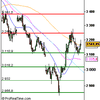 Analyse CAC 40 pour le 27/11