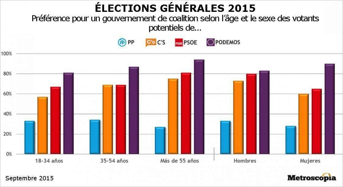 ESPAGNE : léger avantage au PSOE