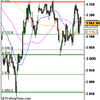 Analyse CAC 40 pour le 5/12