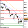 Analyse Indice CAC 40 pour le 1/07