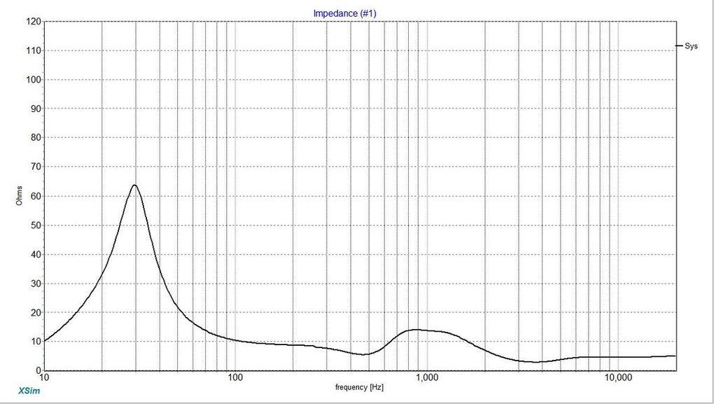 Données intégrées et calculées par Xsim (Filtre 1)