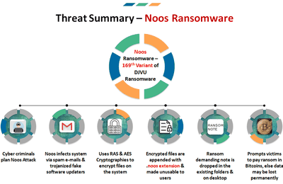 How to remove Noos Ransomware from your system?