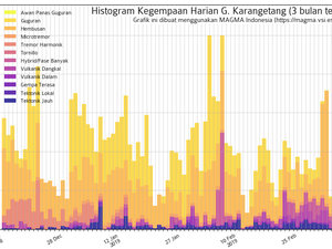 Karangetang - table of thermal anomalies / Mirova and seismicity / Magma Indonesia, at 12.03.2019 - one click to enlarge