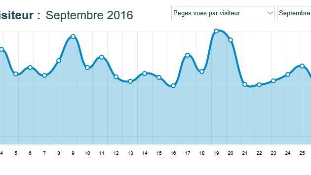 Stats du Blog, Septembre 2016...
