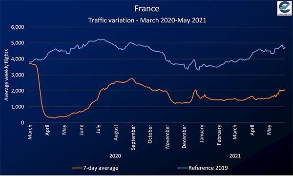 france traffic variation