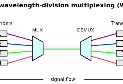 Differences between CWDM and DWDM