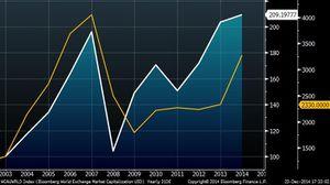 Fusions-Acquisitions: de retour à des plus hauts en 2014