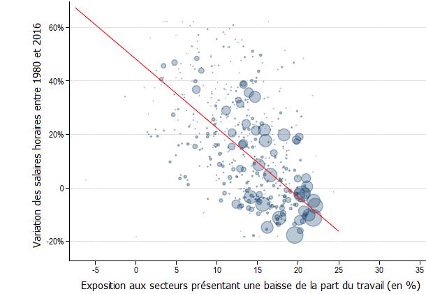 Dans quelle mesure l'automatisation a-t-elle contribué à la hausse des inégalités salariales aux Etats-Unis ?