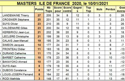 Masters IDF 2020 : Thierry garde son titre !
