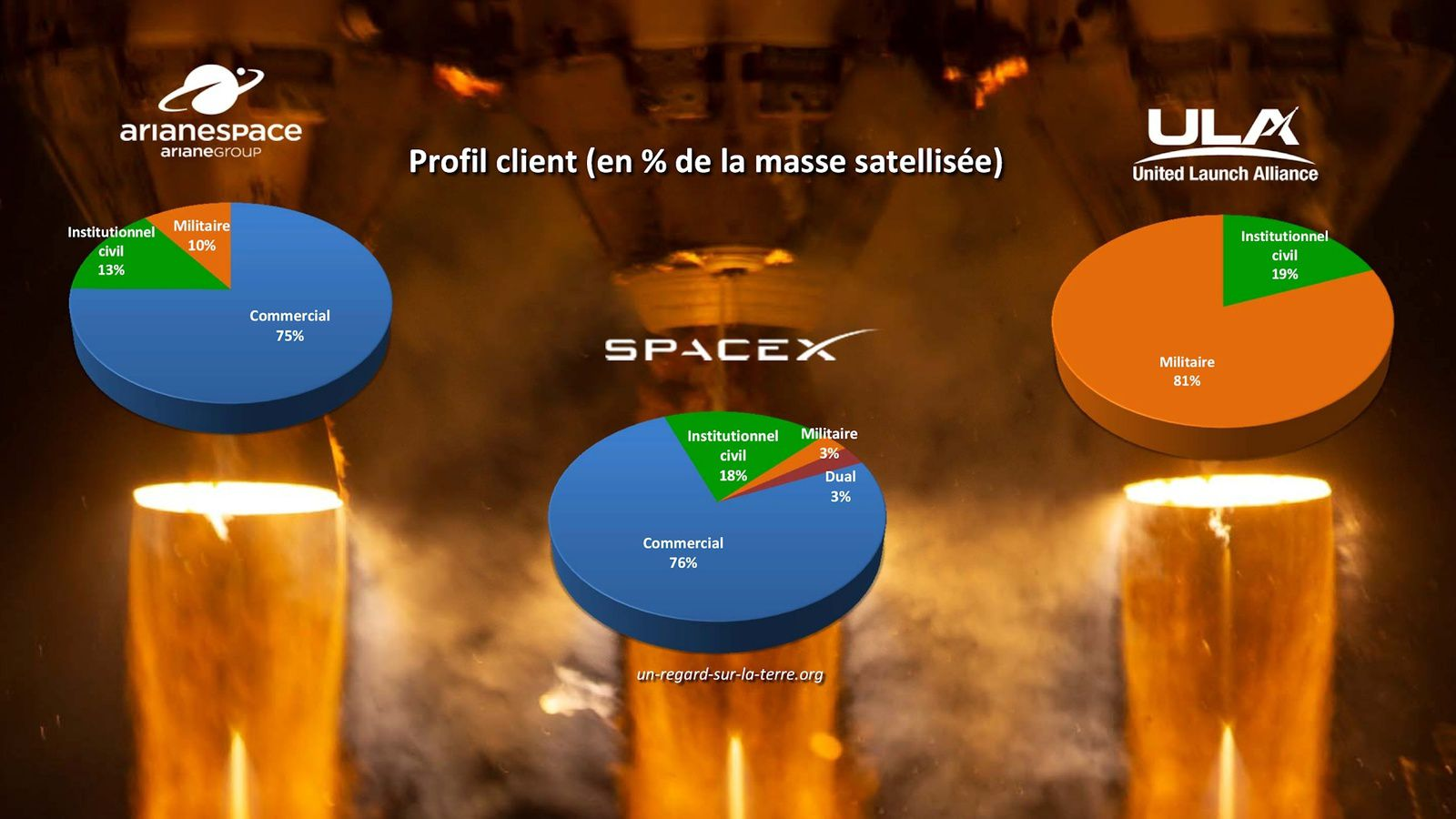 Année spatiale 2020 - Lancements orbitaux - Opérateurs de lancements - Space year in review - Arianespace - SpaceX - Rocket Lab - United Launch Alliance - Northrop Grumman - Commercial space - space market - customer profile