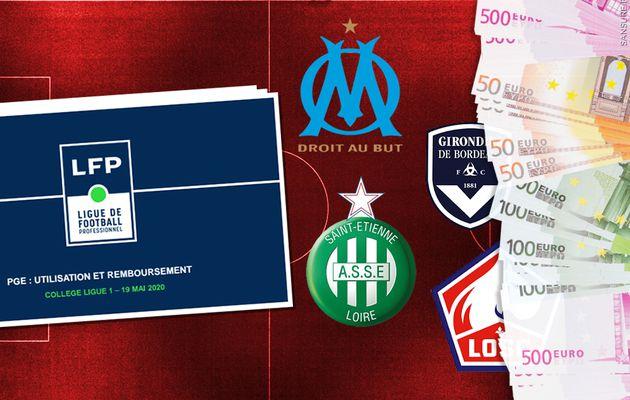 Crise financière dans le foot-business ! #Ligue1