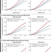 Risque d'accidents coronariens : influence du mode de vie en fonction du risque génétique