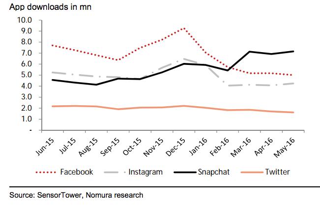 Plus personne ne télécharge d'applications - The app boom is over