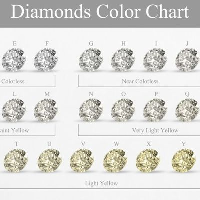 Why Is Certified Diamond Resale Value So Low?