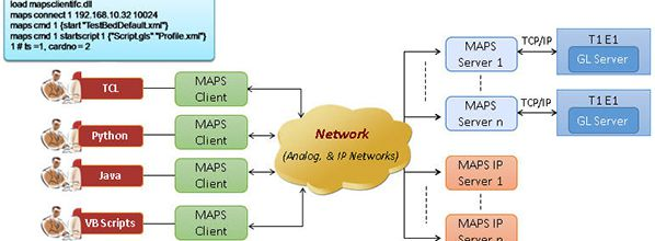 APIs for Protocol Simulation, Conformance and Regression Testing