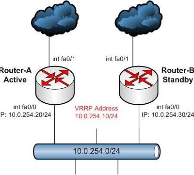 To Know VRRP Basic Configuration