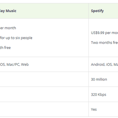 Google Play Music Vs. Spotify - Compare Spotify with Google Play Music