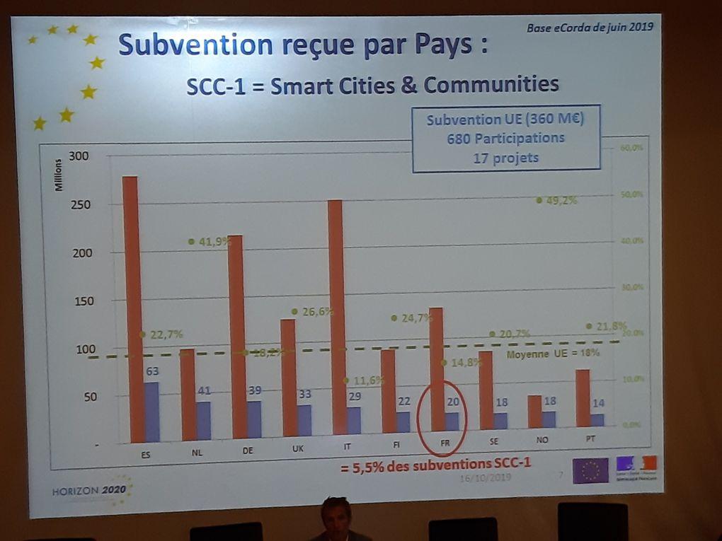 INFO DAY H2020 ENERGIE RESEAUX INTELLIGENTS, STOCKAGE, SMART CITIES et AIRPORTS E AU MESRI A PARIS