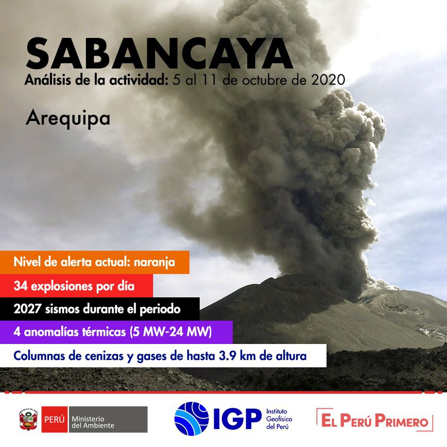 Sabancaya - summary of the activity from 5 to 11.10.2020 - Dic. I.G. Peru