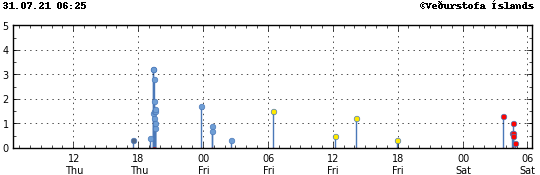 Mýrdalsjökull - localisation et magnitude des séismes au 30-31.07.2021 - Doc. IMO