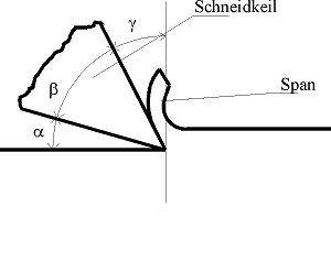 Zerspanung: Winkel und Bewegungen der Werkzeugschneide