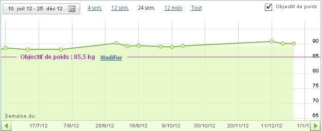 Ma courbe depuis 24 semaines